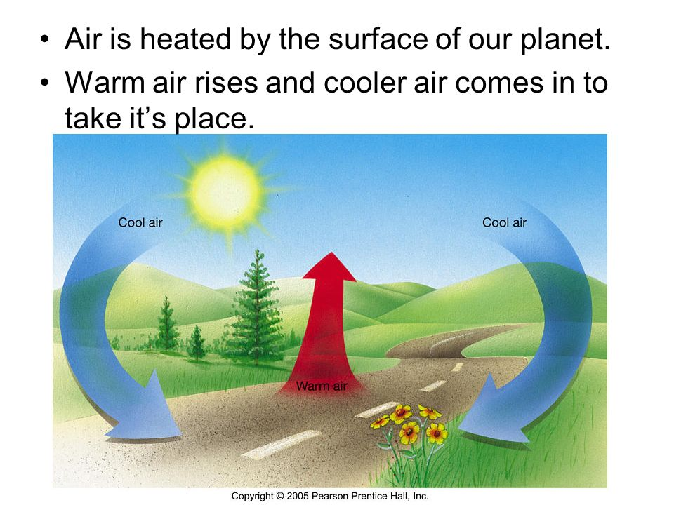 Air is heated by the surface of our planet.