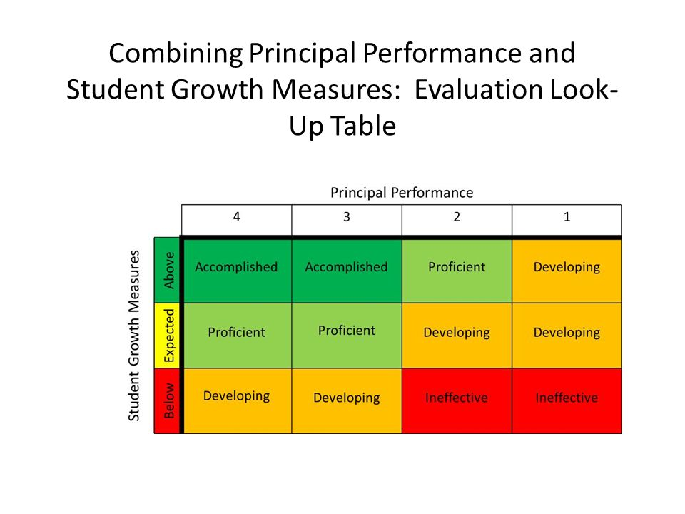Combining Principal Performance and Student Growth Measures: Evaluation Look- Up Table