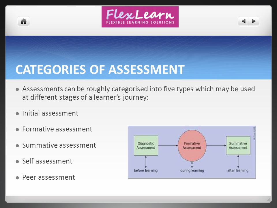 understanding the principles and practises of assessment 3 essay Understanding the principles and practice of 32 evaluate the benefits of using a holistic approach to assessment  33 explain how to plan a 3  essay : 12.