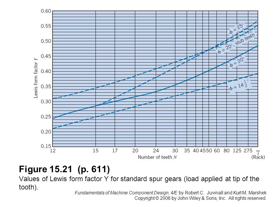 Fundamentals of Machine Component Design, 4/E by Robert C ...