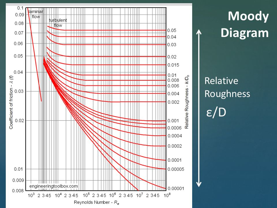 Cee 410 hydraulic engineering 2 economic selection michael d doran 32 d relative roughness moody diagram ccuart Images