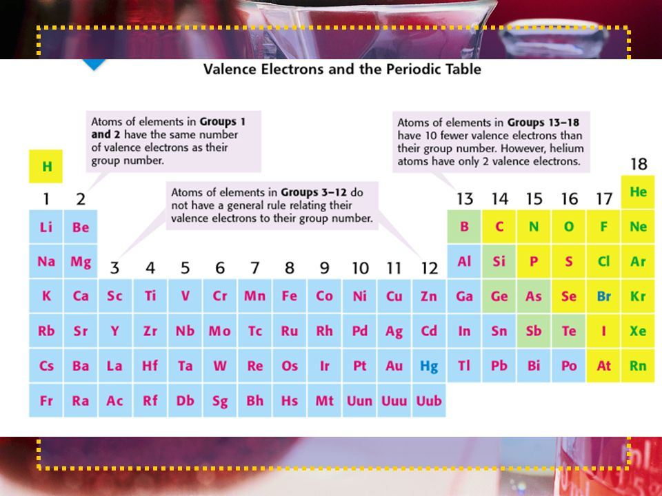 Day3 periodic table standard 7 periodic table standards the 5 metals urtaz Images