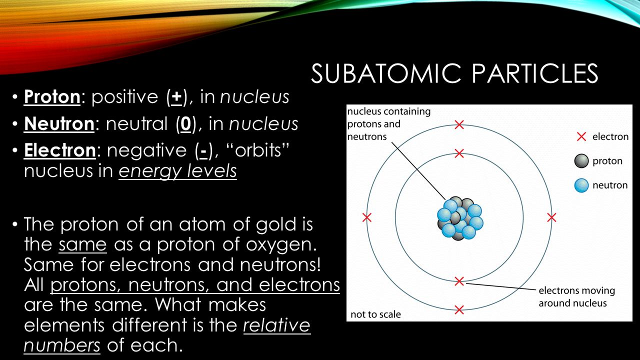 Atoms the periodic table of elements chapter ppt download 24 subatomic biocorpaavc