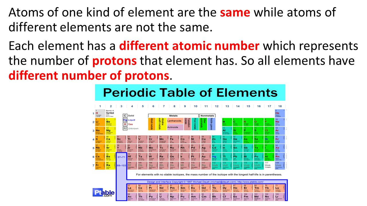Periodic table of elements and atom notes 64 abc atoms are made atoms of one kind of element are the same while atoms of different elements are not urtaz Choice Image