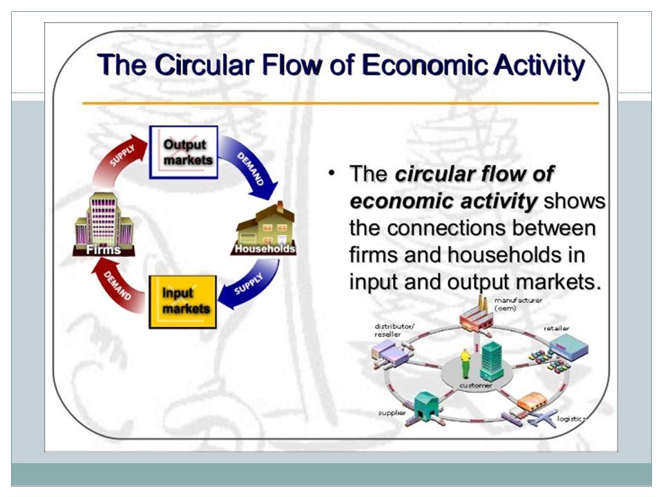 Economic Activity and Productivity. To the economist, a market is ...