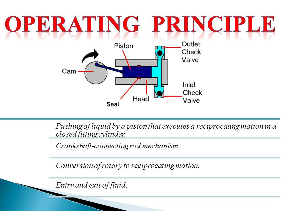 Pushing of liquid by a piston that executes a reciprocating motion in a closed fitting cylinder.