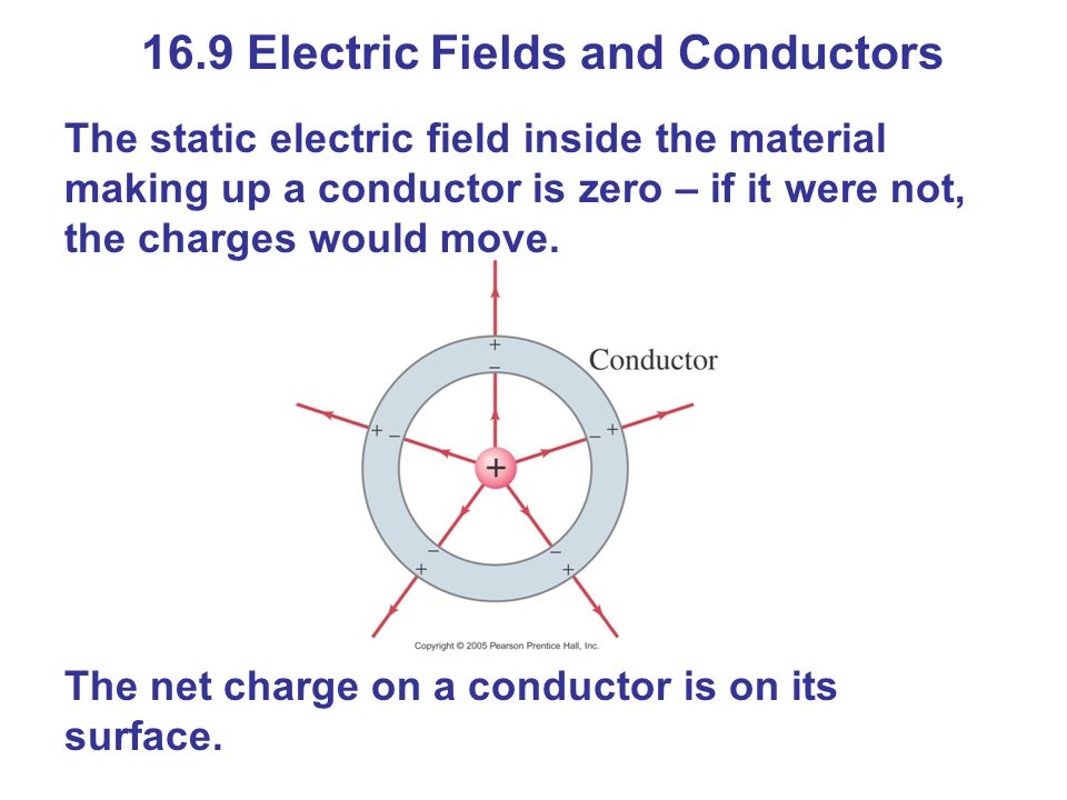 16.9 Electric Fields and Conductors The static electric field inside the material making up a conductor is zero – if it were not, the charges would move.