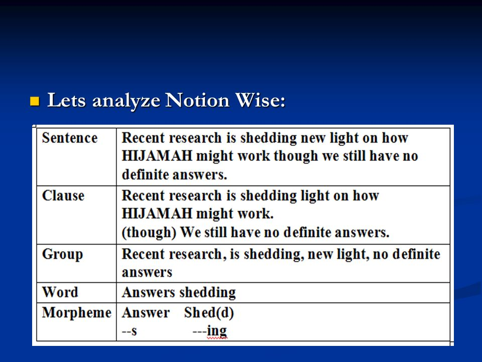 Lets analyze Notion Wise: Lets analyze Notion Wise: