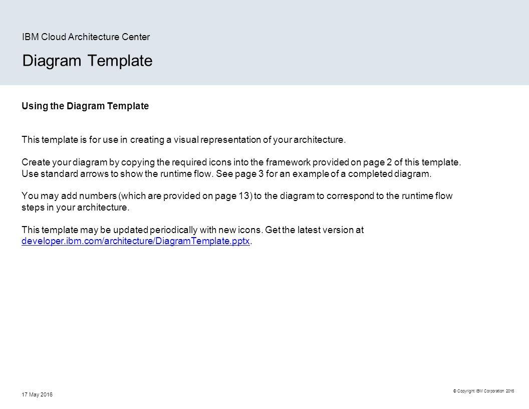 Copyright IBM Corporation 2016 Diagram Template IBM Cloud ...