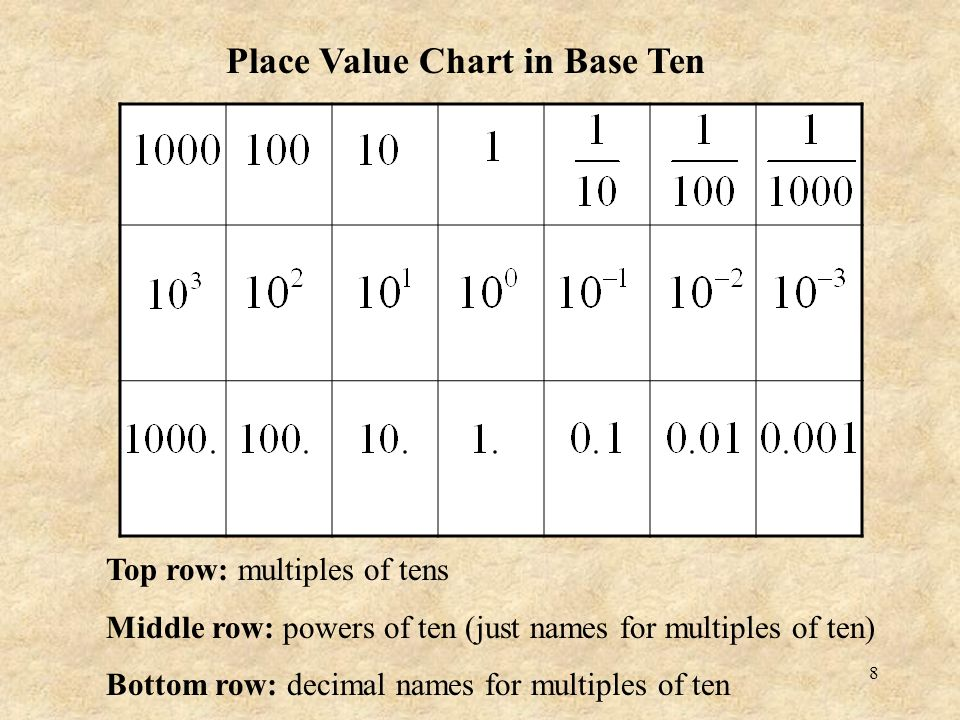 Powers Of 10 Chart Ibovnathandedecker