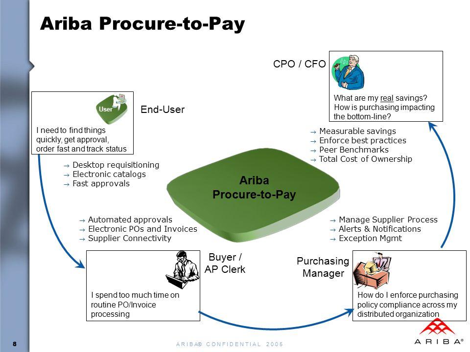 A R I B A C O N F I D E N T I A L Ariba Spend Management - Ariba invoice processing