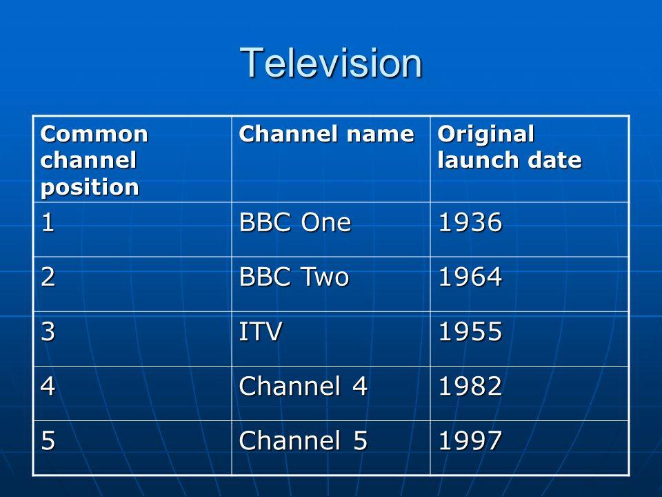 bbc 1 and 2, independent television itv, channel 4 and channel 5 essay (independent television news), tedy stejná agentura, která produkuje zprávy i pro itv a channel 5 channel 4 na rozdíl od bbc a itv nemá.