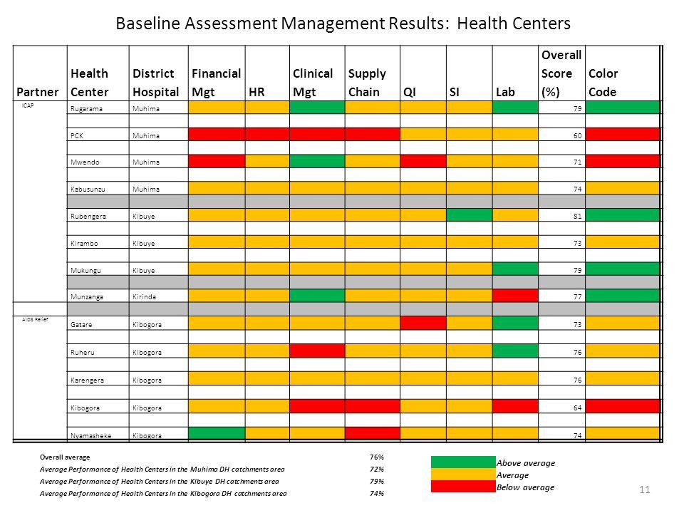 Baseline Assessment Management Results: Health Centers Partner Health Center District Hospital Financial MgtHR Clinical Mgt Supply ChainQISILab Overall Score (%) Color Code ICAP RugaramaMuhima 79 PCKMuhima 60 MwendoMuhima 71 KabusunzuMuhima 74 RubengeraKibuye 81 KiramboKibuye 73 MukunguKibuye 79 MunzangaKirinda 77 AIDS Relief GatareKibogora 73 RuheruKibogora 76 KarengeraKibogora 76 Kibogora 64 NyamashekeKibogora 74 Overall average76% Average Performance of Health Centers in the Muhima DH catchments area72% Average Performance of Health Centers in the Kibuye DH catchments area79% Average Performance of Health Centers in the Kibogora DH catchments area74% Above average Average Below average 11