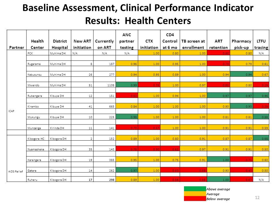 Baseline Assessment, Clinical Performance Indicator Results: Health Centers Partner Health Center District Hospital New ART initiation Currently on ART ANC partner testing CTX initiation CD4 Control at 6 mo TB screen at enrollment ART retention Pharmacy pick-up LTFU tracing ICAP PCKMuhima DHN/A 1.000.801.000.80 N/A RugaramaMuhima DH81870.961.000.951.000.79 0.61 KabusunzuMuhima DH262770.940.950.891.000.94 0.67 MwendoMuhima DH5111080.990.761.000.970.80 0.29 RubengeraKibuye DH121510.621.000.941.000.97 0.96 KiramboKibuye DH416650.841.00 0.93 0.39 MukunguKibuye DH102250.981.00 0.81 0.88 MunzangaKirinda DH111410.730.571.00 0.91 0.59 AIDS Relief Kibogora HCKibogora DH21520.891.000.800.910.87 0.68 NyamashekeKibogora DH351430.780.900.620.970.91 0.50 KarengeraKibogora DH193850.951.000.750.911.000.710.60 GatareKibogora DH142620.971.000.500.880.930.470.50 RuheruKibogora DH172980.891.000.560.881.000.67N/A Above average Average Below average 12