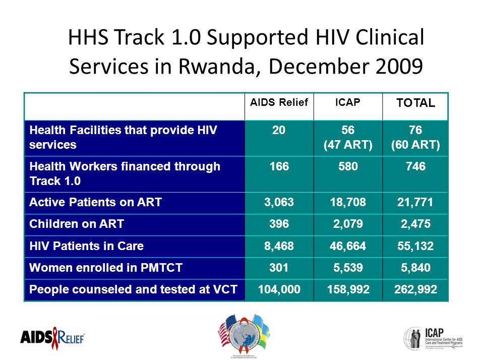 HHS Track 1.0 Supported HIV Clinical Services in Rwanda, December 2009 AIDS ReliefICAP TOTAL Health Facilities that provide HIV services 2056 (47 ART) 76 (60 ART) Health Workers financed through Track Active Patients on ART3,06318,70821,771 Children on ART3962,0792,475 HIV Patients in Care8,46846,66455,132 Women enrolled in PMTCT3015,5395,840 People counseled and tested at VCT104,000158,992262,992 4