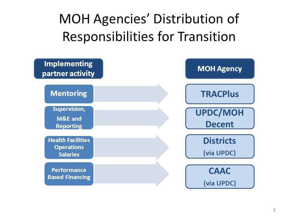 MOH Agencies' Distribution of Responsibilities for Transition Mentoring Supervision, M&E and Reporting Health Facilities Operations Salaries Performance Based Financing TRACPlus UPDC/MOH Decent Districts (via UPDC) CAAC (via UPDC) Implementing partner activity MOH Agency 6
