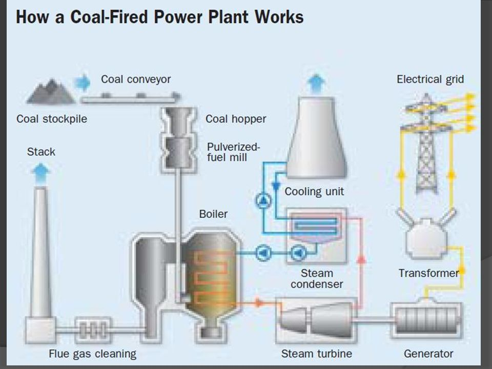 A power station also referred to as generating station power plant 7 main parts of the plant are 1 coal conveyor 2 stoker 3 pulveriser 4 boiler 5 super heater 6 reheater 7 air preheater 8 deaerator 9 sciox Choice Image