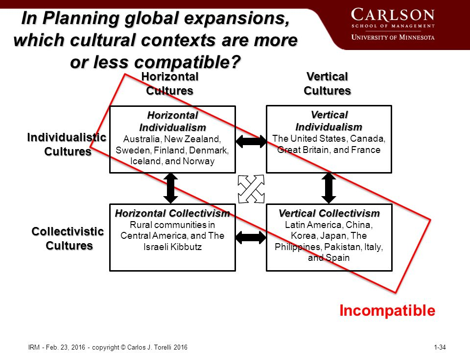In Planning global expansions, which cultural contexts are more or less compatible.