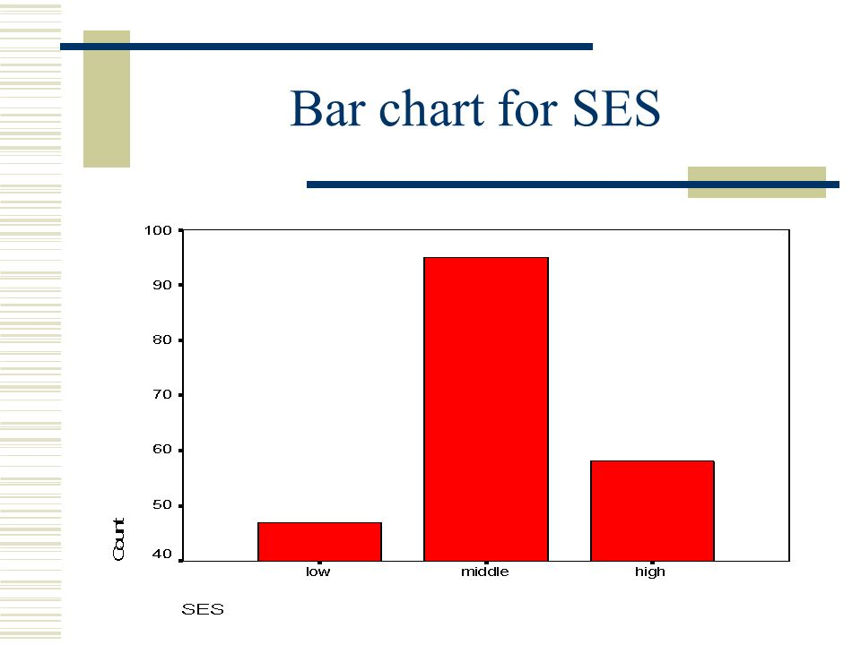 Graphs With Spss Aravinda Guntupalli. Bar Charts  Bar Charts Are