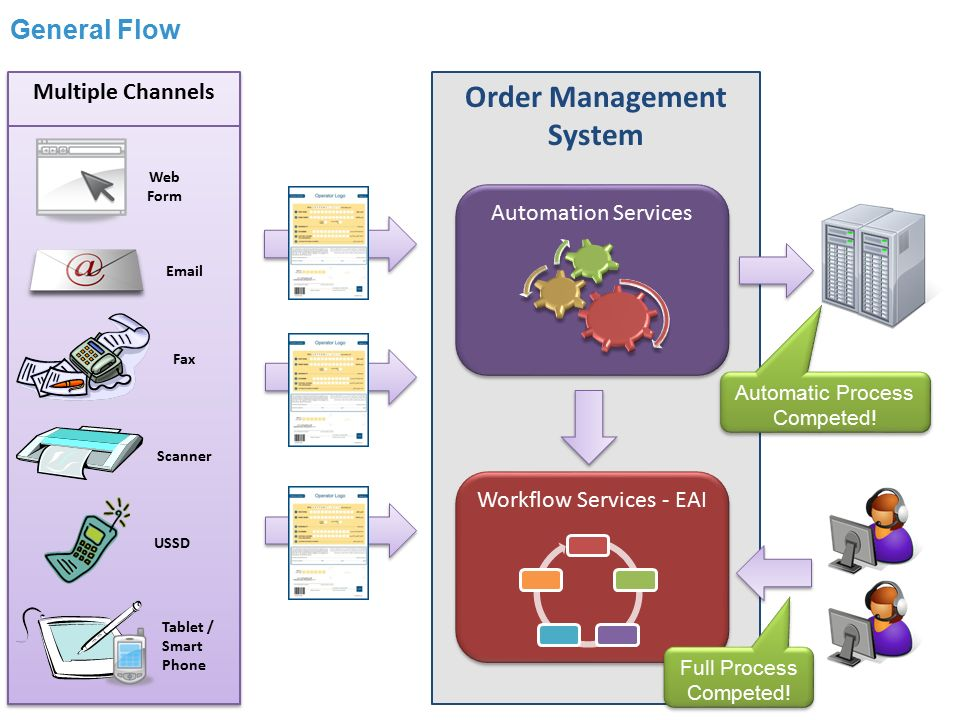 order management system Improve productivity by automating your order-to-cash cycle with sage intacct order management software salesforce order management integrates seamlessly.