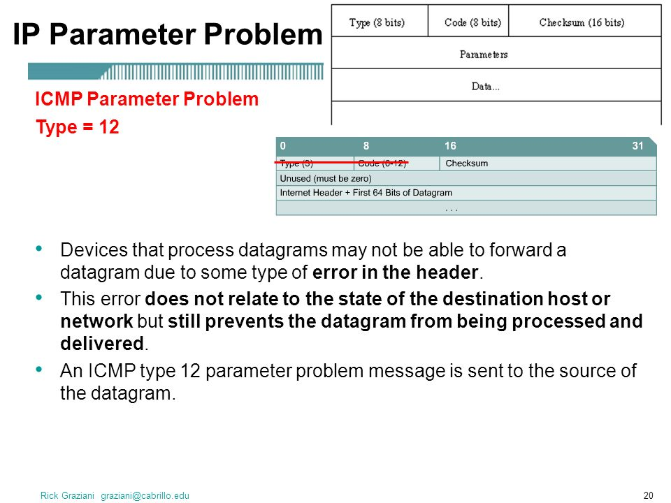 Rick Graziani graziani@cabrillo.edu20 IP Parameter Problem Devices that process datagrams may not be able to forward a datagram due to some type of error in the header.