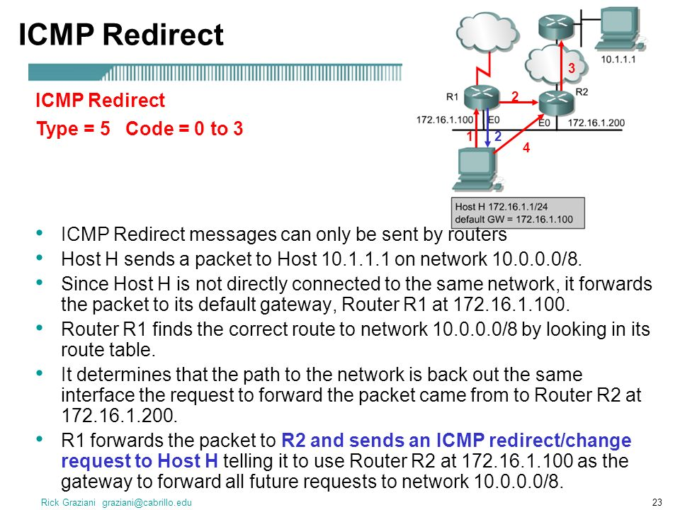 Rick Graziani graziani@cabrillo.edu23 ICMP Redirect Type = 5 Code = 0 to 3 ICMP Redirect 1 2 3 2 4 ICMP Redirect messages can only be sent by routers Host H sends a packet to Host 10.1.1.1 on network 10.0.0.0/8.