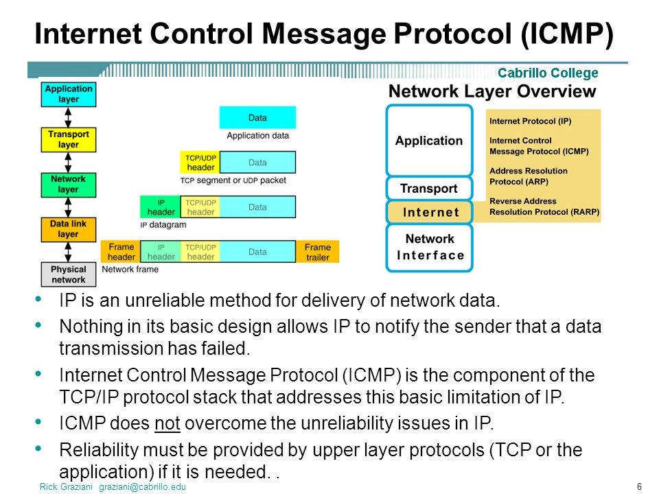 Rick Graziani graziani@cabrillo.edu6 Internet Control Message Protocol (ICMP) IP is an unreliable method for delivery of network data.
