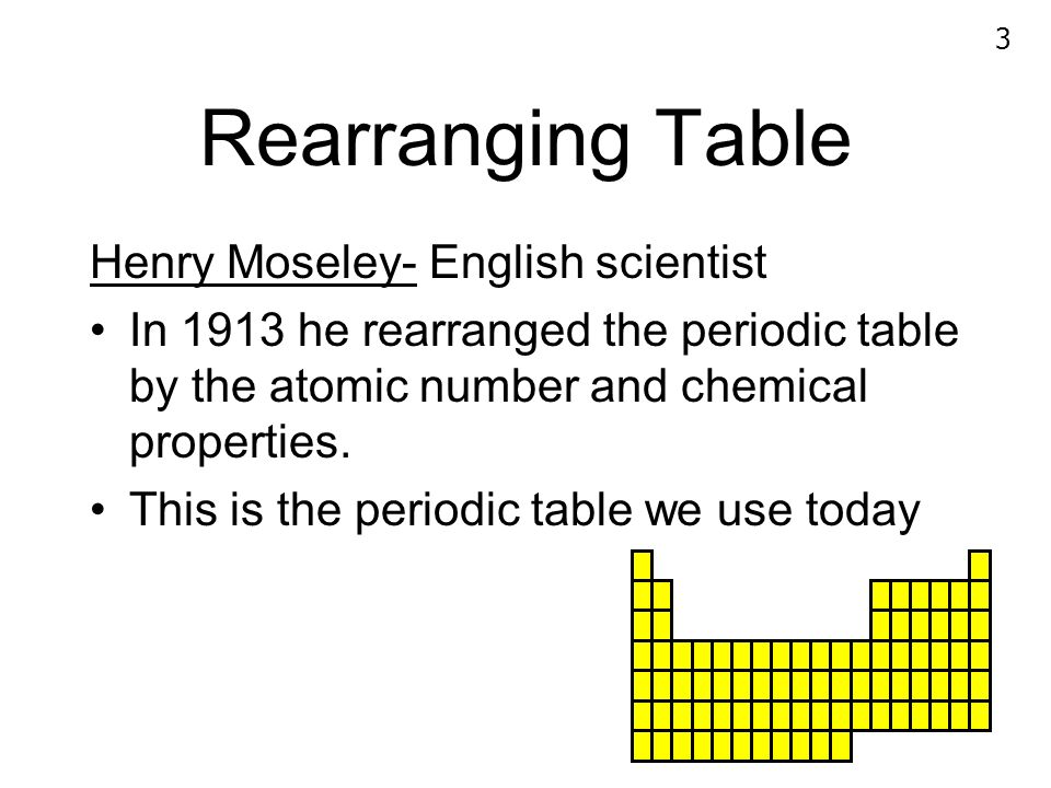 1 2 who developed the periodic table dimitri mendeleev russian 3 rearranging table henry moseley english scientist in 1913 he rearranged the periodic table by urtaz Gallery