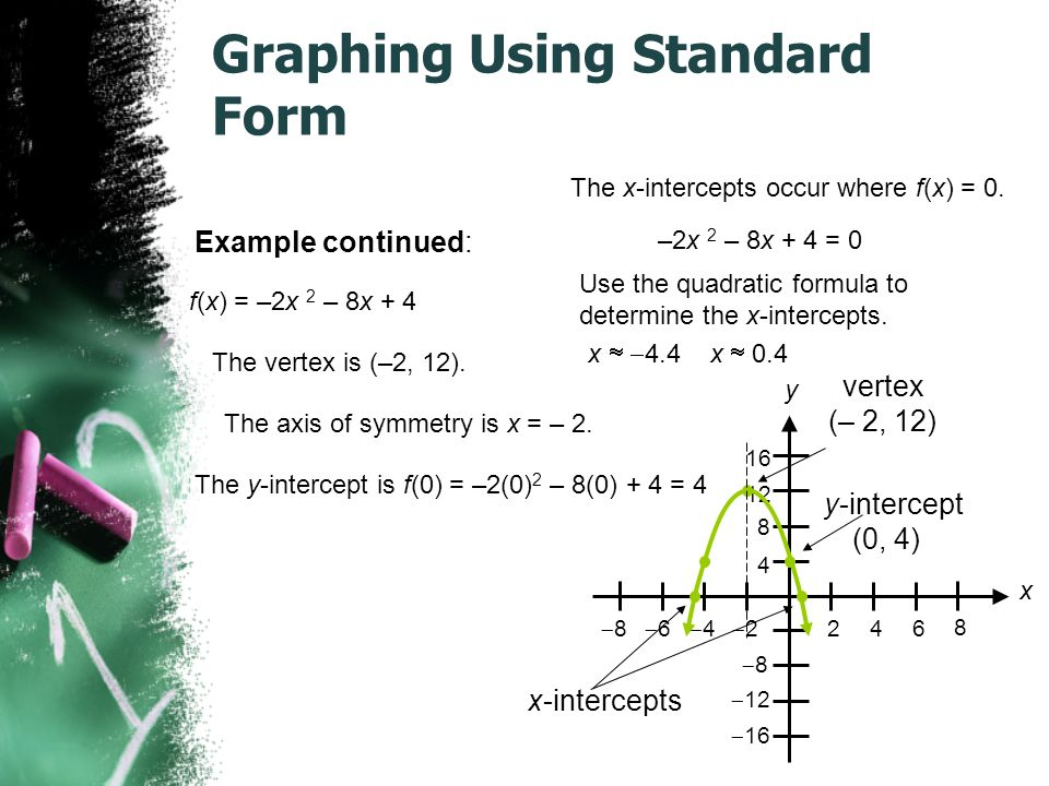 Graphing Using Standard Form Example continued: The x-intercepts occur where f(x) = 0.