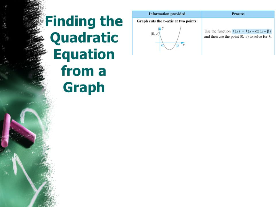 Finding the Quadratic Equation from a Graph