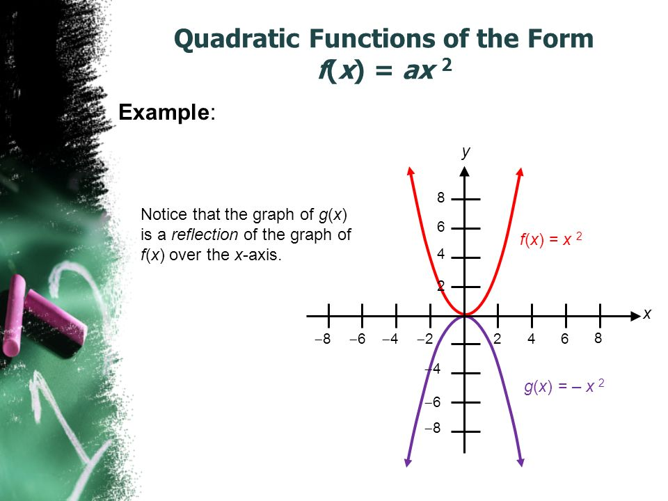 Quadratic Functions of the Form f(x) = ax 2 Example: g(x) = – x 2 f(x) = x 2 x y 22 44 66 8 44 66 8 Notice that the graph of g(x) is a reflection of the graph of f(x) over the x-axis.