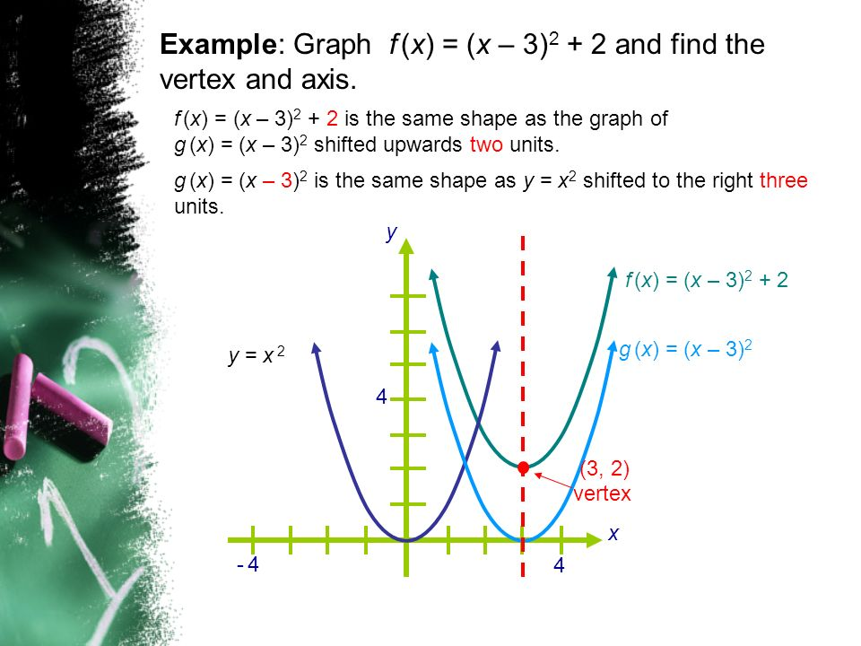Example: Graph f (x) = (x – 3) and find the vertex and axis.