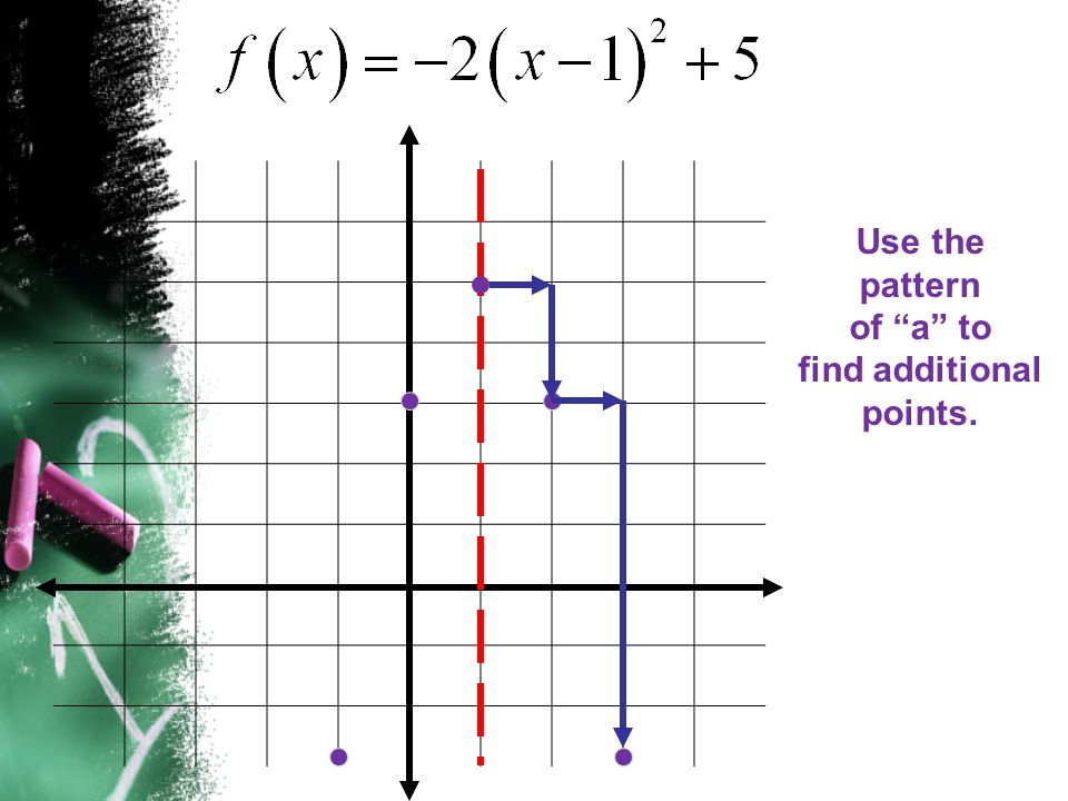 Use the pattern of a to find additional points.