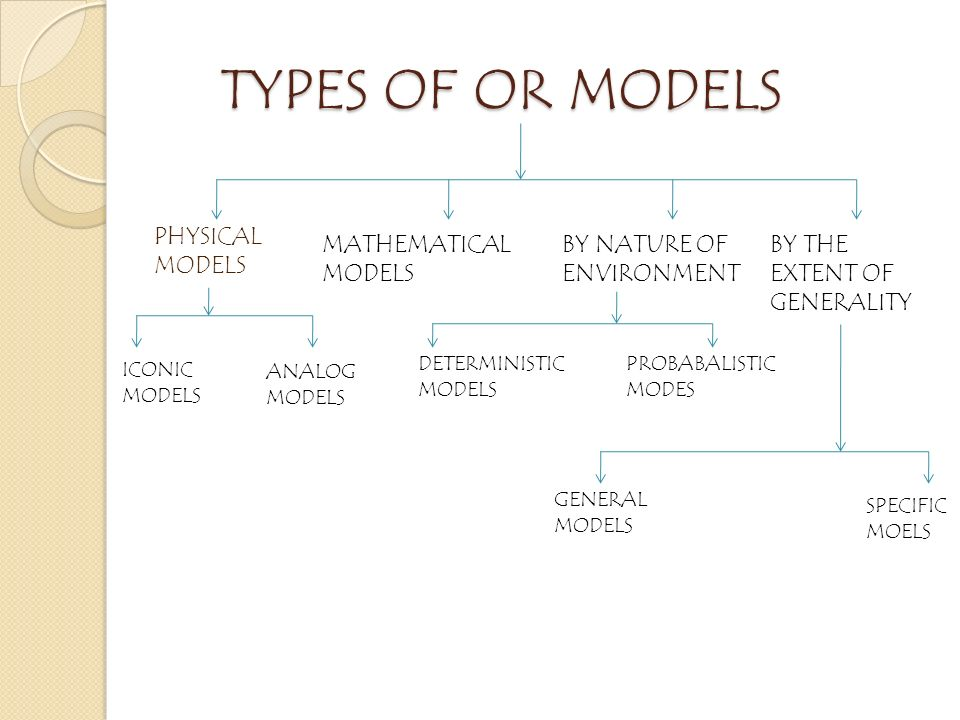 TYPES OF OR MODELS TYPES OF OR MODELS PHYSICAL MODELS MATHEMATICAL MODELS BY NATURE OF ENVIRONMENT BY THE EXTENT OF GENERALITY ICONIC MODELS ANALOG MODELS DETERMINISTIC MODELS PROBABALISTIC MODES GENERAL MODELS SPECIFIC MOELS