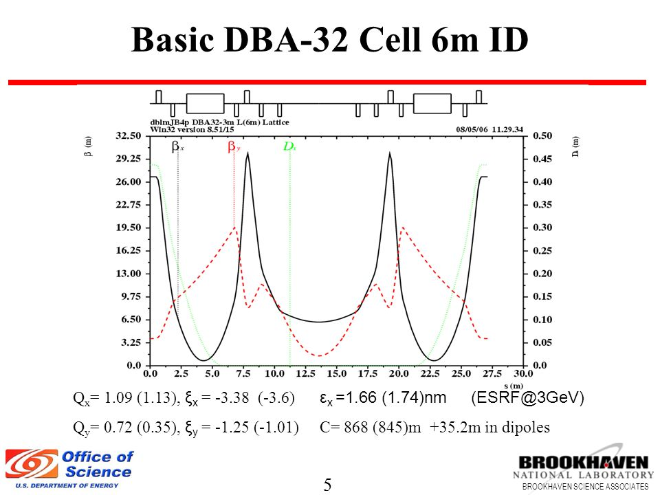 5 BROOKHAVEN SCIENCE ASSOCIATES 5 Basic DBA-32 Cell 6m ID Q x = 1.09 (1.13), ξ x = (-3.6) ε x =1.66 (1.74)nm Q y = 0.72 (0.35), ξ y = (-1.01) C= 868 (845)m +35.2m in dipoles