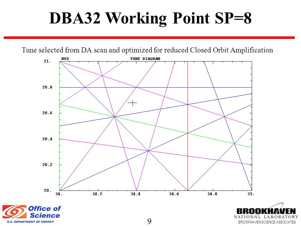 9 BROOKHAVEN SCIENCE ASSOCIATES 9 DBA32 Working Point SP=8 Tune selected from DA scan and optimized for reduced Closed Orbit Amplification