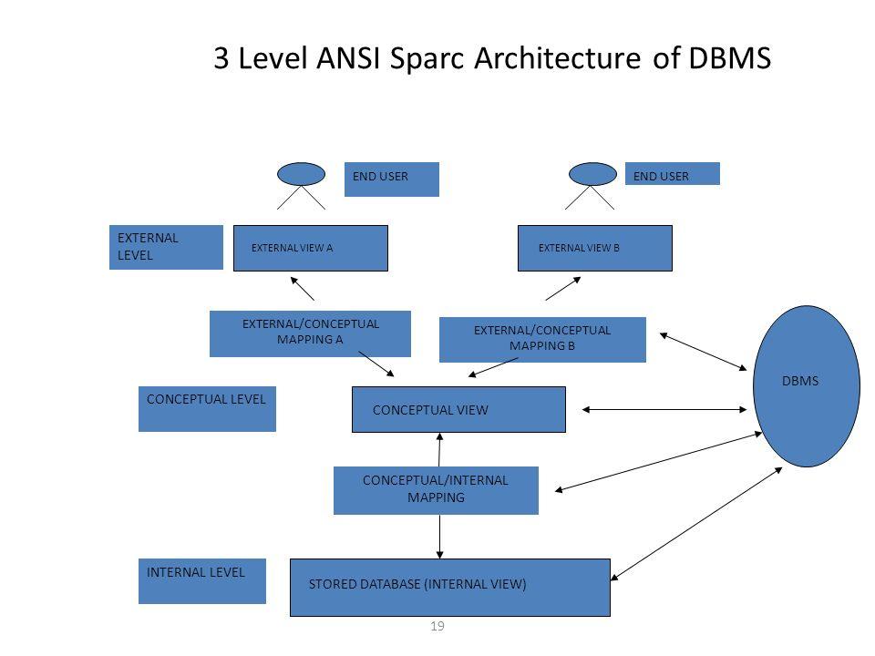 Relational database management system i subject code bca 12 and 19 3 altavistaventures Choice Image