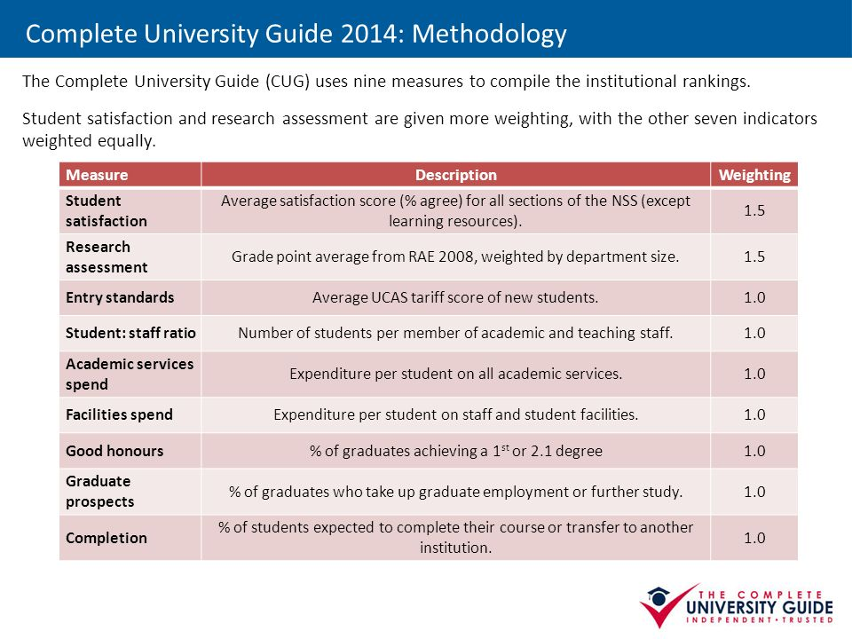 Complete University Guide 2014: Methodology The Complete University Guide (CUG) uses nine measures to compile the institutional rankings.