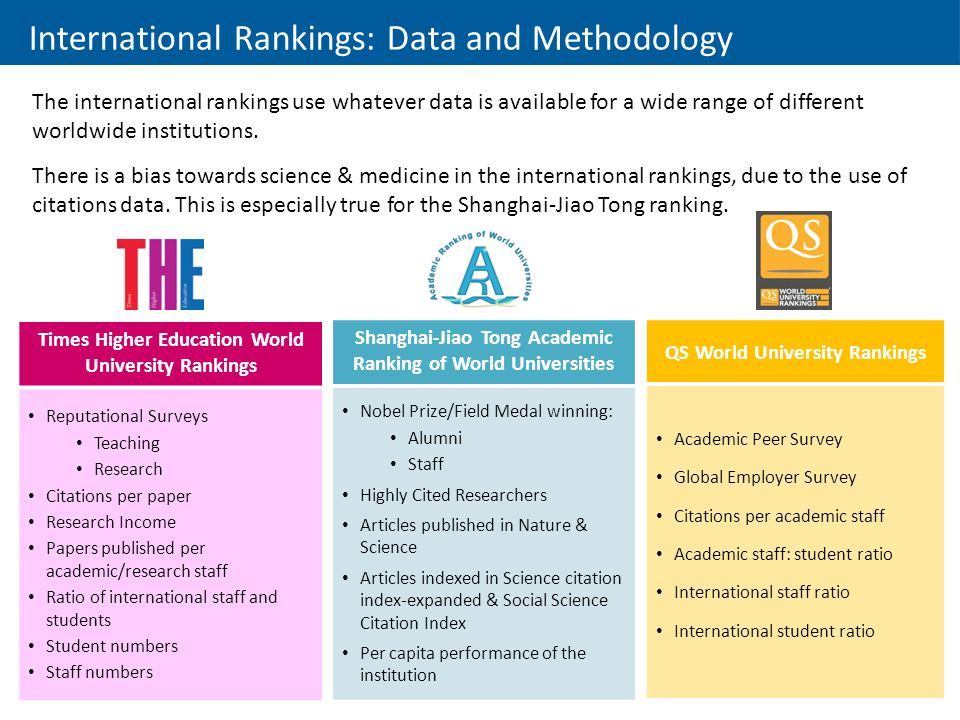International Rankings: Data and Methodology The international rankings use whatever data is available for a wide range of different worldwide institutions.