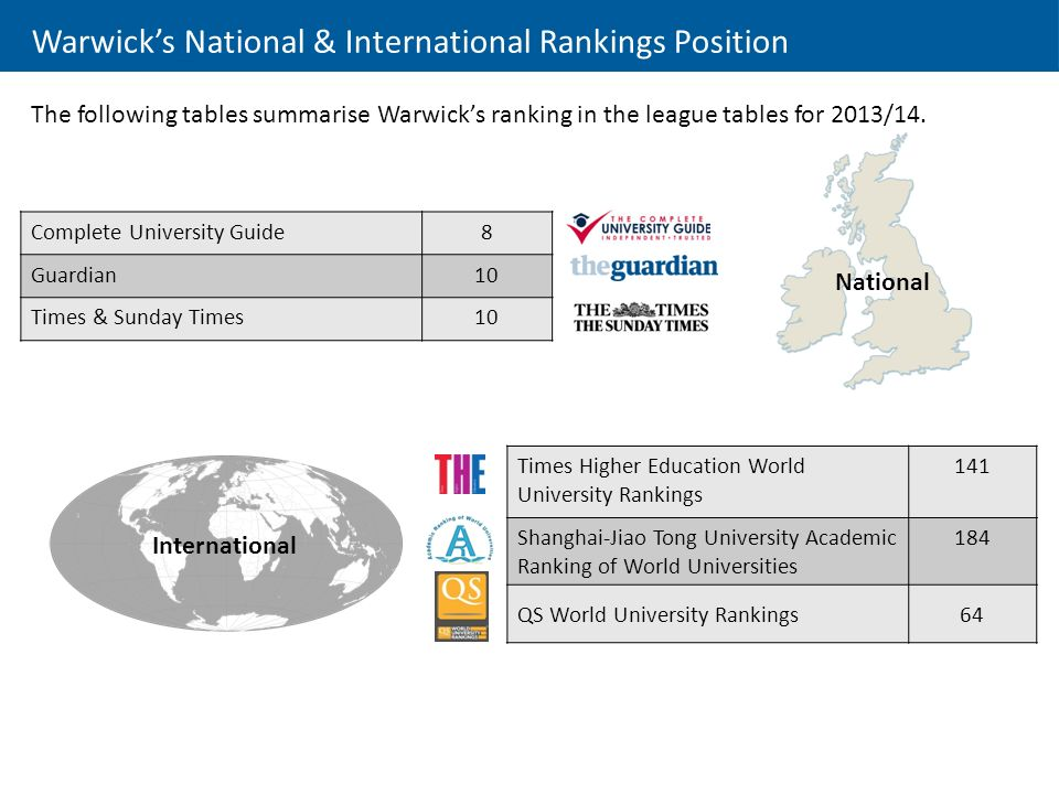 Complete University Guide8 Guardian10 Times & Sunday Times10 Warwick's National & International Rankings Position The following tables summarise Warwick's ranking in the league tables for 2013/14.