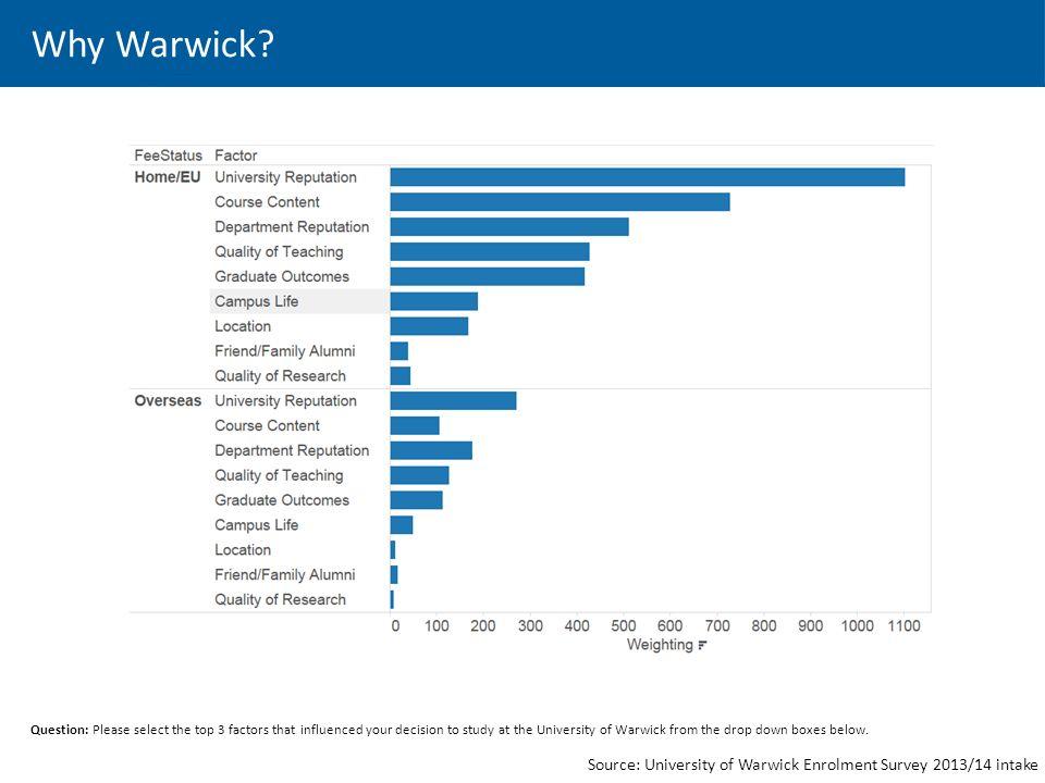 Why Warwick.
