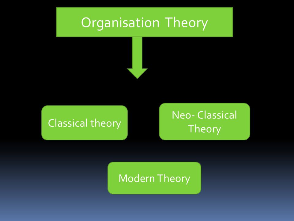 Organisation Theory Classical theory Neo- Classical Theory Modern Theory