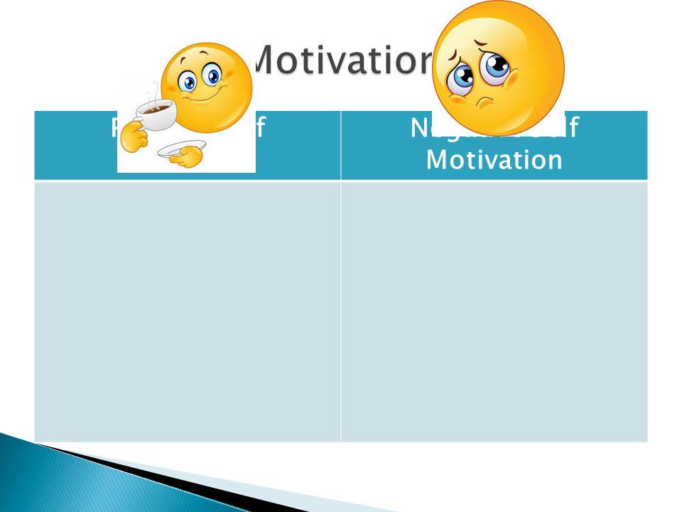 Positive Self Motivation Negative Self Motivation