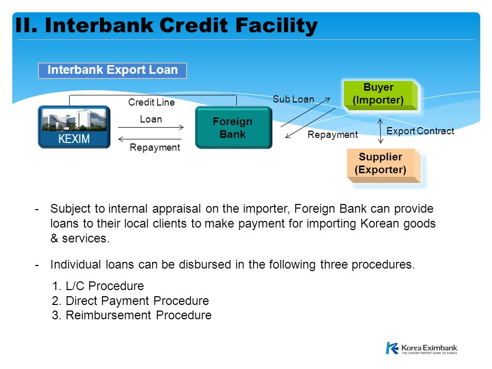 December, 2015 The Export-Import Bank Of Korea Introduction On