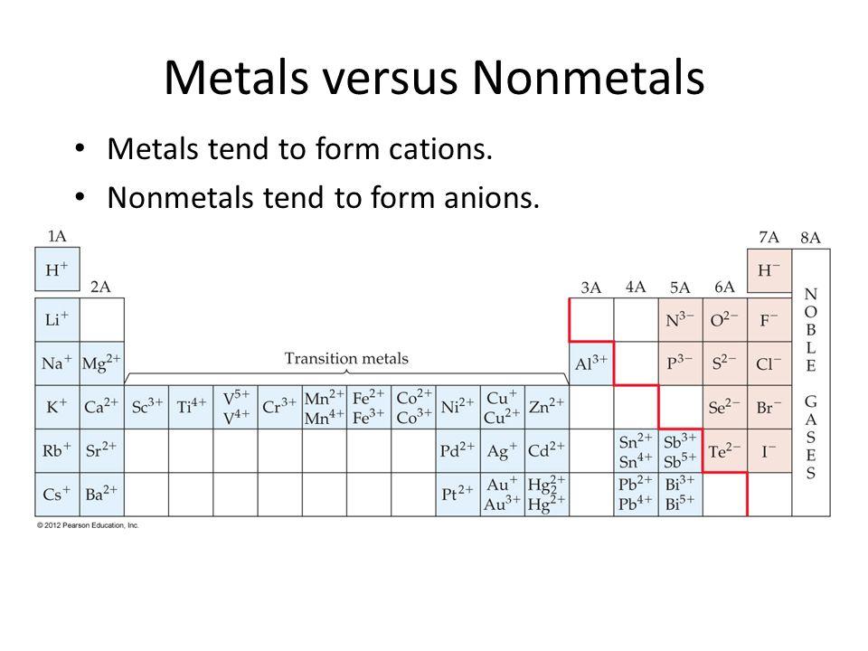 Properties of Metal, Nonmetals, and Metalloids. Metals versus ...
