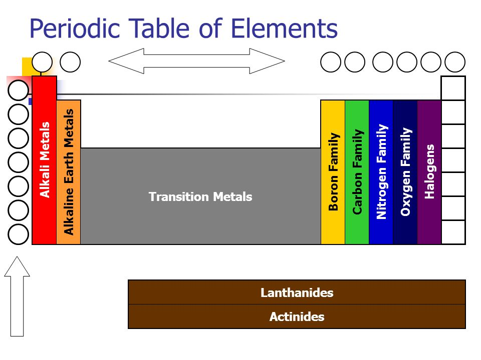 Nonmetals and metalloids can you describe physical properties of 12 periodic table of elements alkali metals alkaline earth metals transition metals boron family carbon family nitrogen family oxygen family halogens urtaz Image collections