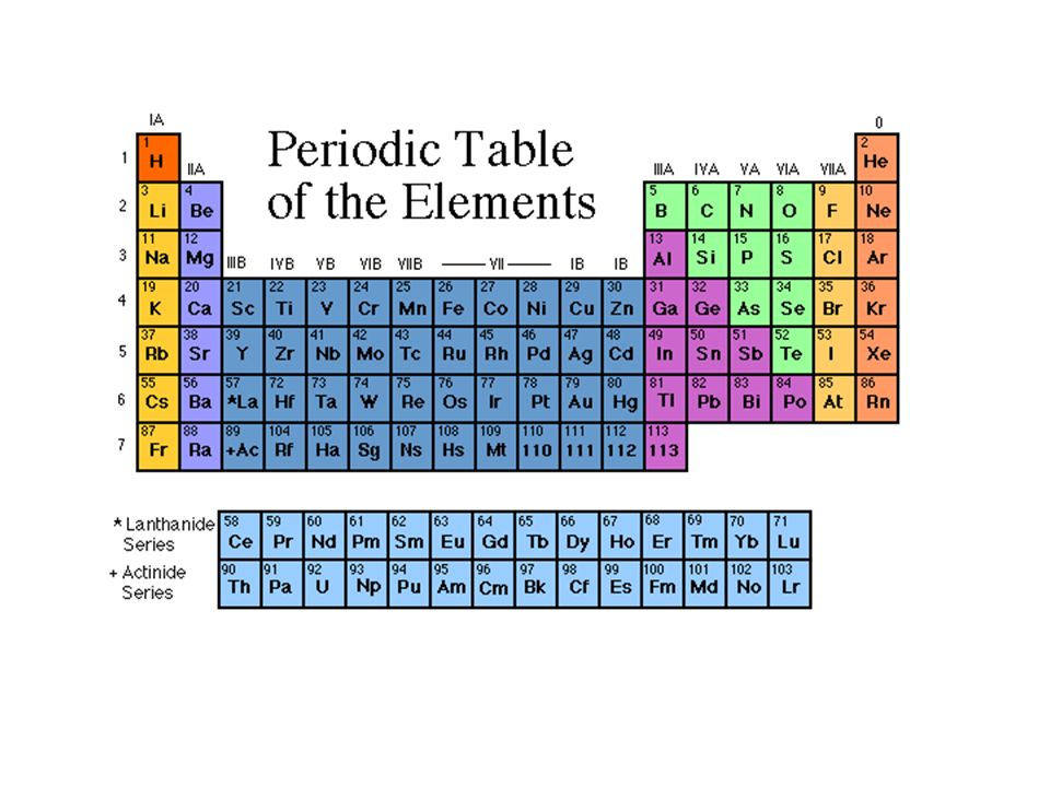 The periodic table trends history of the periodic table 1871 4 urtaz