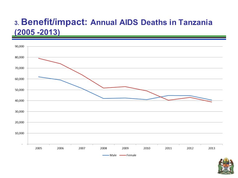 3. Benefit/impact: Annual AIDS Deaths in Tanzania (2005 -2013)