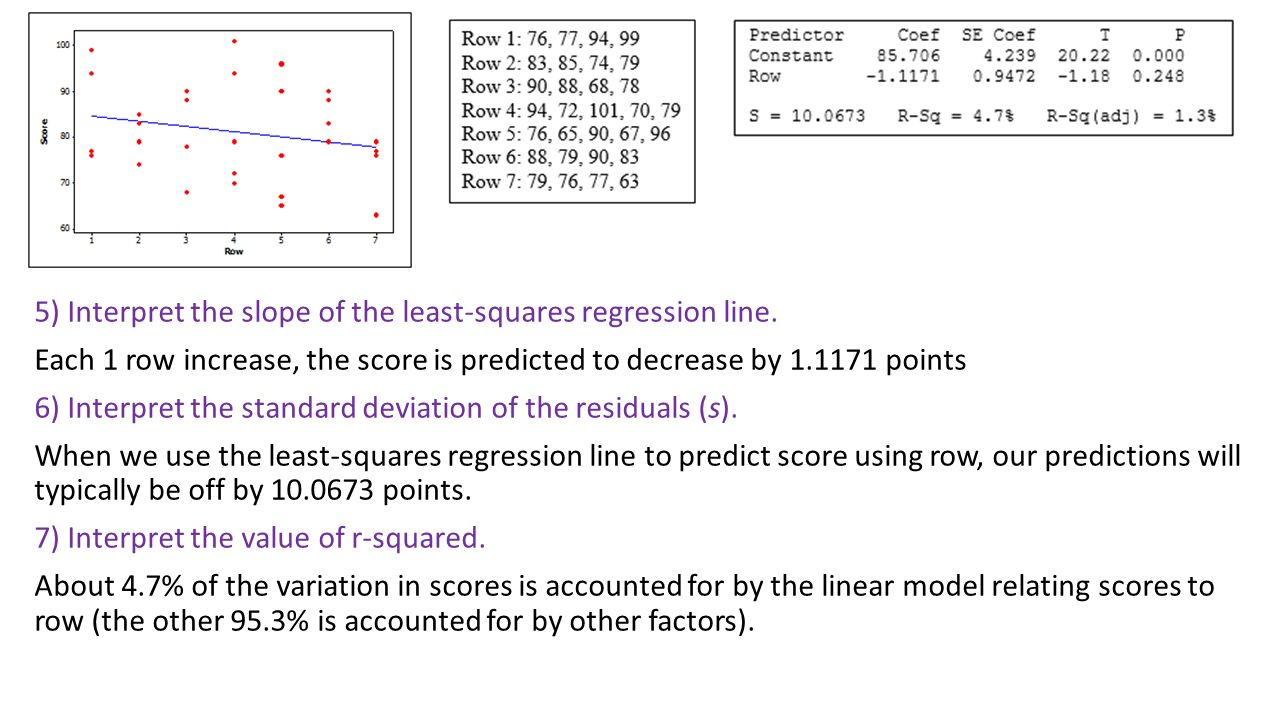 5) Interpret The Slope Of The Leastsquares Regression Line