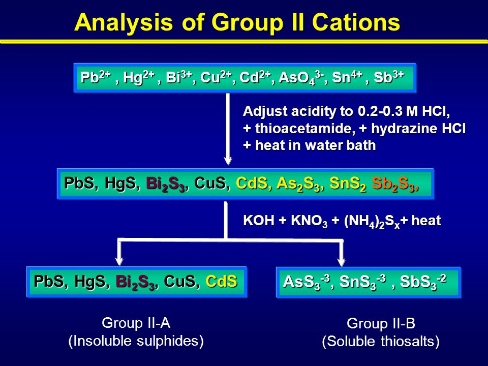 analysis of group iii cations Qualitative analysis of cations group iii sulfides are insoluble in basic solution (add another squirt of thioacetamide, heat, and then add.